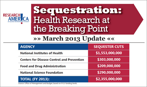 Sequestration fact sheet: 'Health research at the breaking point'