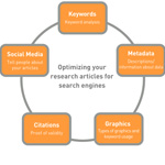Get found — optimize your research articles for search engines